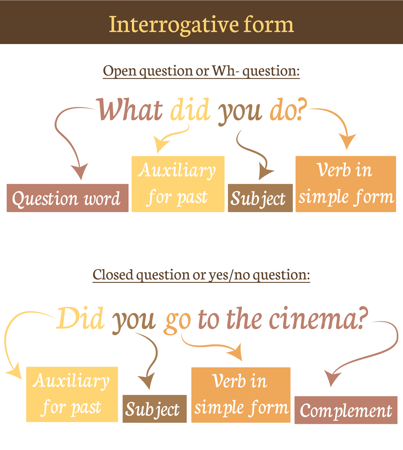 Simple Past  Forms: affirmative, negative and interrogative